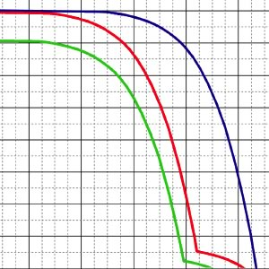 Output loss as the bend in the measured green (or the extrapolated red) curve